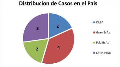 Registro permanente de Muerte Súbita en el Deporte. Informe año 2018 de la Sociedad Argentina de Electrofisiología Cardíaca (SADEC)
